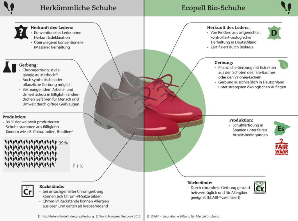 © Waschbär/Ecopell