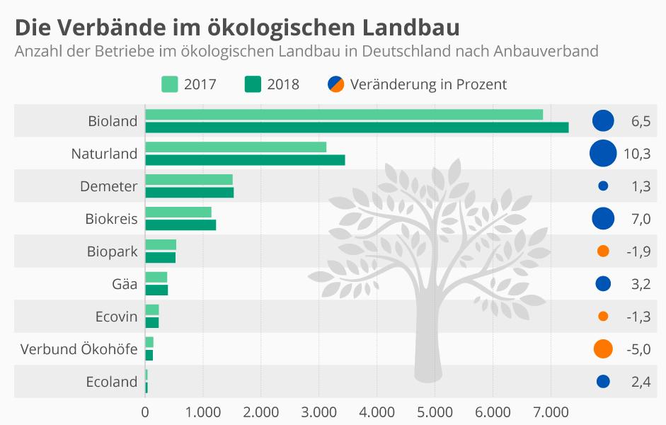 © Bund Ökologische Lebensmittelwirtschaft (BÖLW)